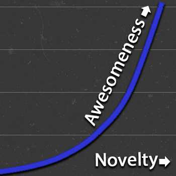 Graph of Awesomeness increasing with Novelity
